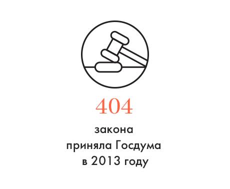 Цифра дня: Количество принятых Госдумой законов в 2013 году. Изображение № 1.