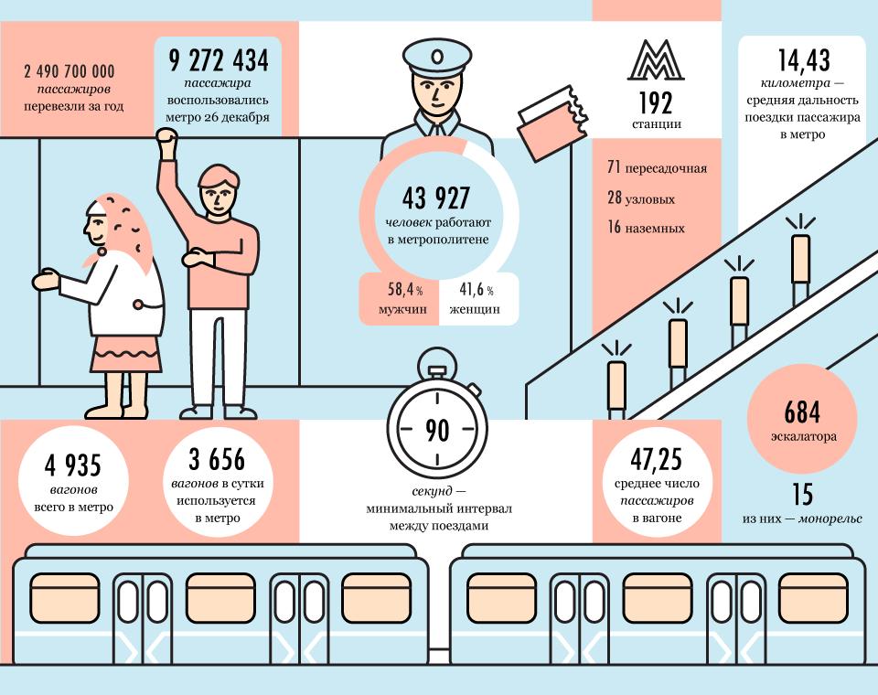 Итоги работы метро в2013 году. Изображение № 1.