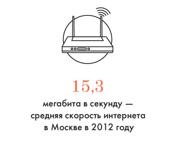 Цифра дня: Средняя скорость интернета в Москве. Изображение №1.