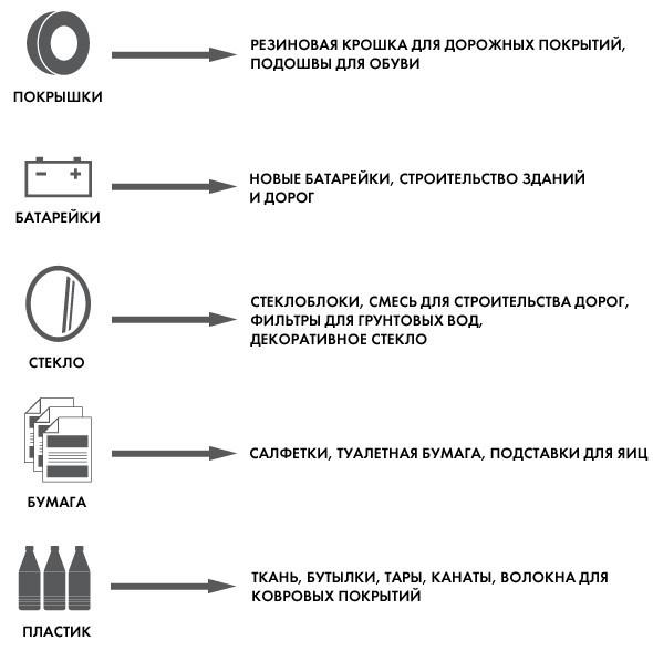 Итоги недели: Переработка отходов в Москве. Изображение № 1.