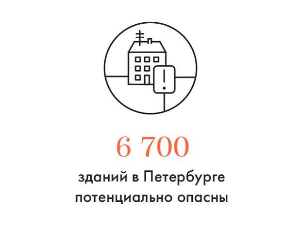 Цифра дня: В Петербурге посчитали опасные заброшенные здания. Изображение № 1.