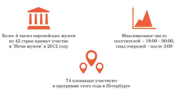 Ночь музеев в Петербурге: Что делать в очередях и как их избежать. Изображение № 1.