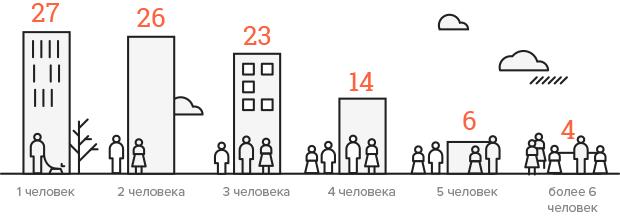 Сколько браков и разводов в Москве?