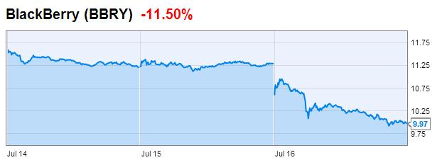 Партнёрство Apple и IBM обвалило акции Blackberry. Изображение № 1.