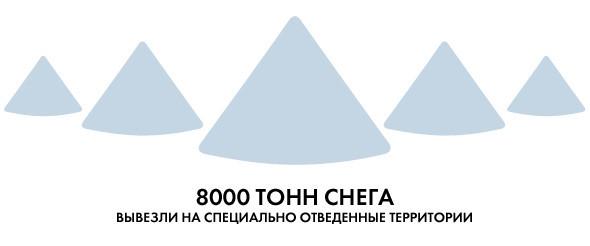 Белым по серому: Итоги снежного января в Киеве. Зображення № 4.
