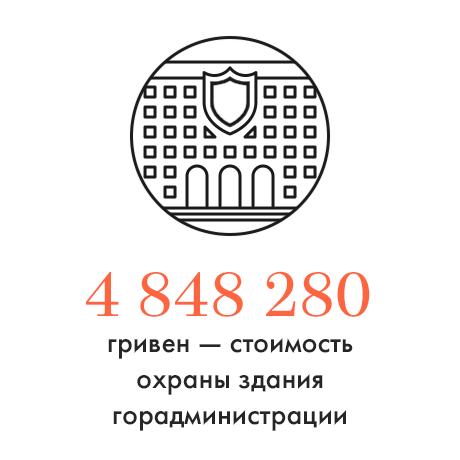 Цифра дня: Стоимость охраны горадминистрации. Изображение № 1.