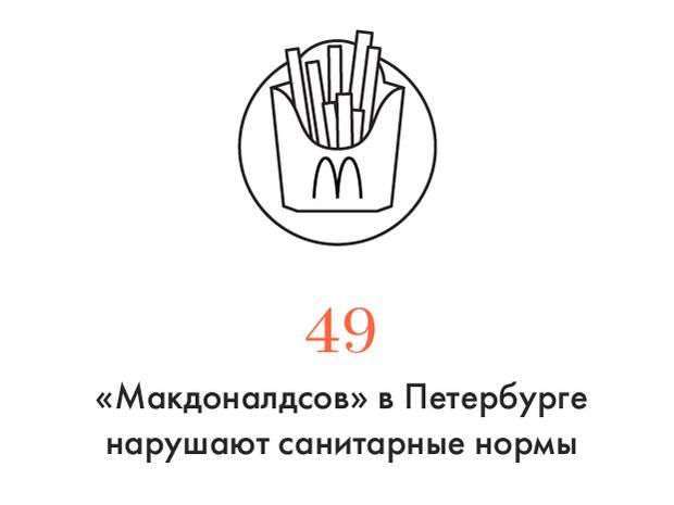 Цифра дня: Сколько ресторанов «Макдоналдс» нарушают санитарные нормы. Изображение № 1.