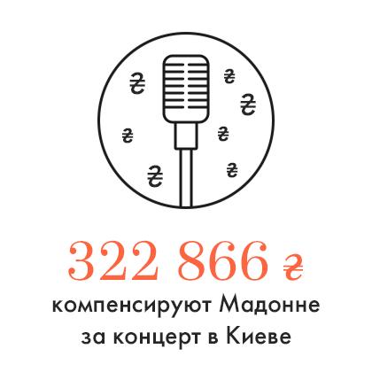 Цифра дня: Мадонне выплатят компенсацию за концерт в Киеве. Зображення № 1.