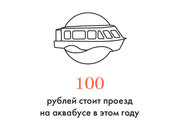 Цифра дня: Стоимость проезда на аквабусе. Изображение № 1.