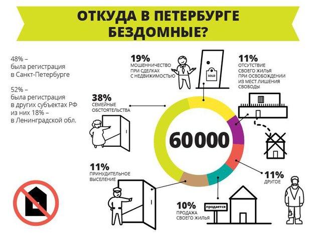 «Ночлежка» выпустила инфографику опроблеме бездомности. Изображение № 1.