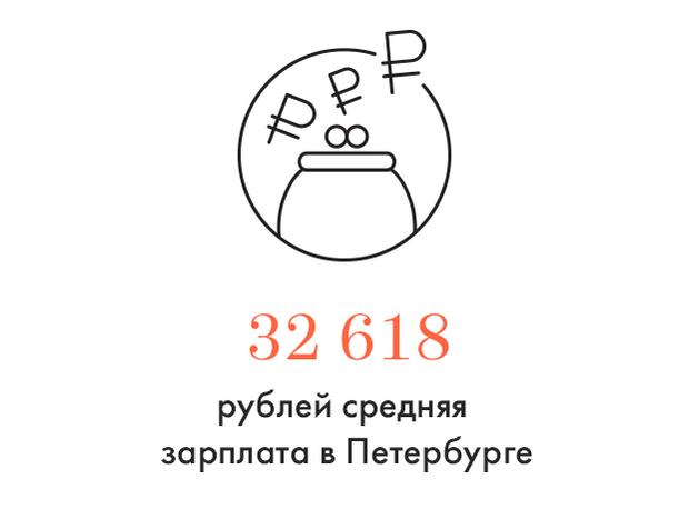 Цифра дня: Средняя зарплата петербуржца. Изображение № 1.