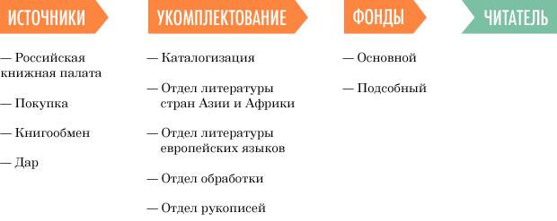 Где вы этого понабрались: Как в Российскую национальную библиотеку попадают книги. Изображение №13.