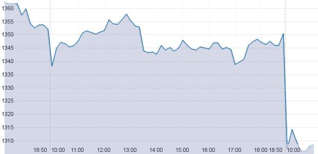 Российский рынок акций обвалился из-за введения новых санкций. Изображение № 2.