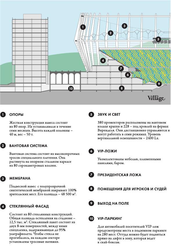 Выходит на арену: Как реконструировали стадион «Олимпийский». Изображение № 15.