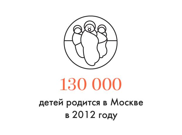 Цифра дня: Демографический бум в Москве. Изображение №1.