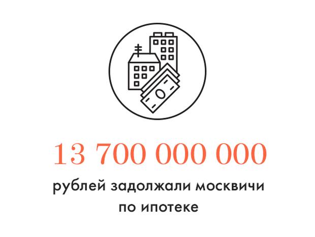 Цифра дня: Долги москвичей по ипотеке. Изображение № 1.