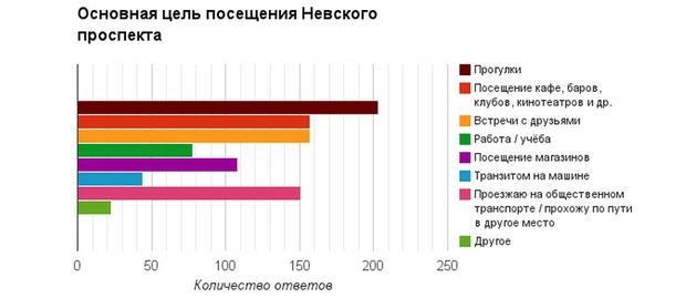 Петербуржцы высказались о недостатках Невского проспекта. Изображение № 3.