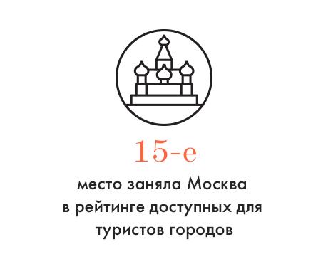 Цифра дня: Место Москвы в рейтинге доступности услуг для туристов. Изображение № 1.