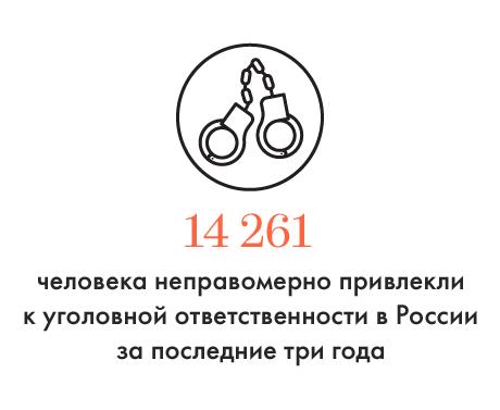 Цифра дня: Количество невинно осуждённых россиян. Изображение № 1.