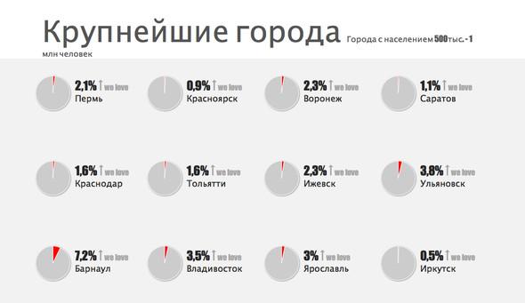В России выбирают самый любимый город. Изображение № 4.