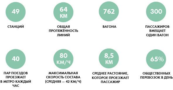 Фоторепортаж: Новые экскурсии по киевскому метро. Зображення № 1.