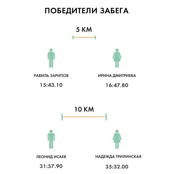 Бег с ними: В Москве прошел марафон Run Moscow. Изображение № 24.