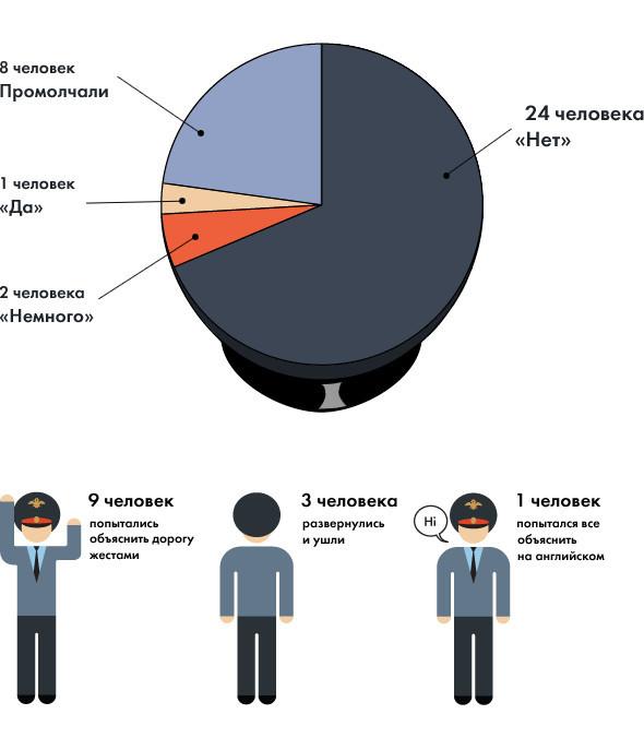Эксперимент The Village: Говорят ли московские полицейские по-английски?. Изображение № 1.