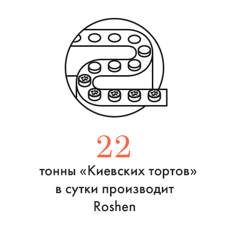 Цифра дня: Объёмы производства «Киевского торта». Изображение № 1.