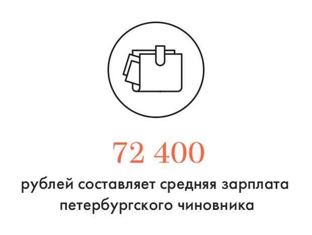 Цифра дня: Средняя зарплата петербургских чиновников. Изображение № 1.