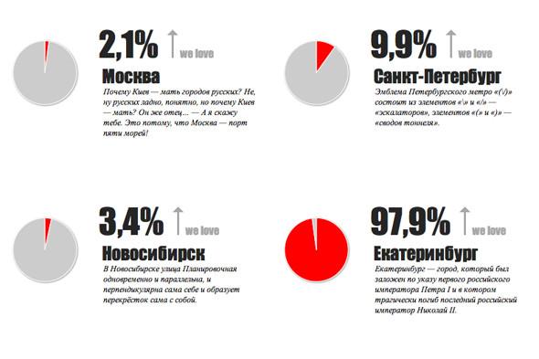 В России выбирают самый любимый город. Изображение № 3.