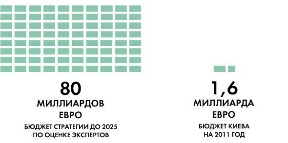 Опять двадцать пять: 8 главных инициатив «Стратегии развития Киева». Зображення № 14.