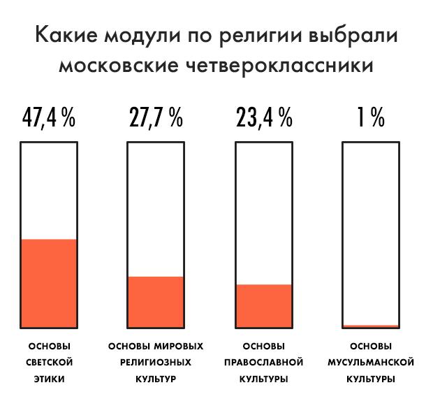 Цифра дня: Какие религии будут изучать московские школьники. Изображение № 1.