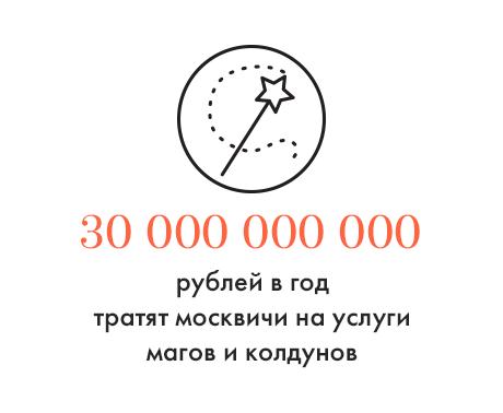 Цифра дня: Сколько денег москвичи тратят на услуги оккультных специалистов. Изображение № 1.