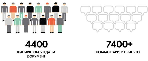 Опять двадцать пять: 8 главных инициатив «Стратегии развития Киева». Зображення № 3.