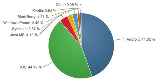 Статистика по использованию ОС за июль