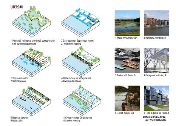 Промзона ЗИЛ: Проекты развития. Изображение № 30.