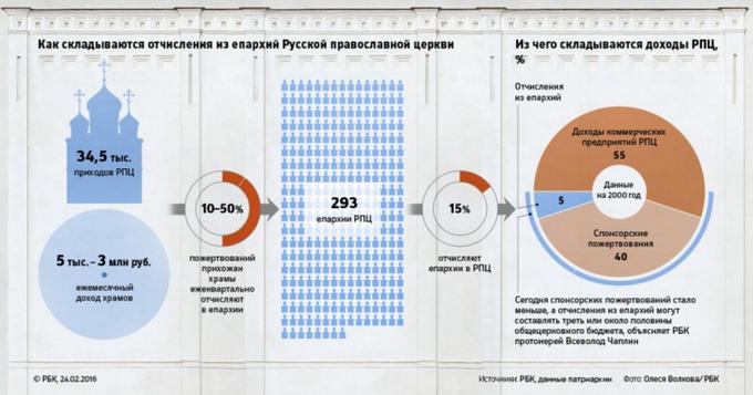 Расследование о доходах РПЦ, новый клип «Наади» и интервью с Марией Алёхиной. Изображение № 1.