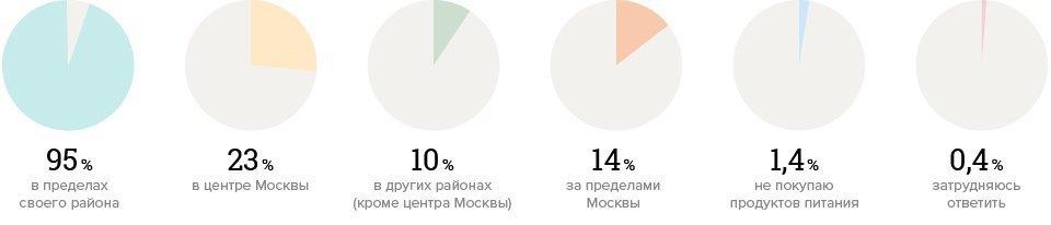 Зачем москвичи ездят вцентр города. Изображение № 4.