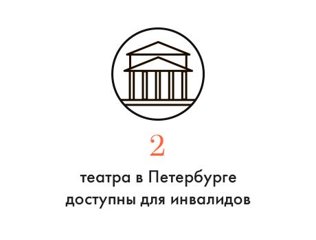 Цифра дня: Сколько театров в Петербурге доступны для инвалидов. Изображение № 1.