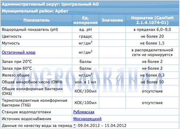 Качество московской воды теперь можно проверить онлайн. Изображение № 3.