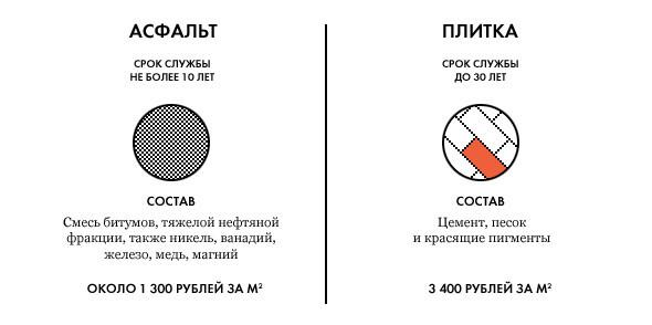 Свежая укладка: как асфальт меняют на плитку в Москве. Изображение № 1.