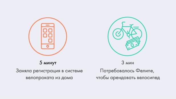 Эксперимент: Может ли прокатный велосипед стать альтернативой автомобилю в Москве. Изображение № 20.