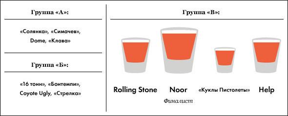 Под градусом: самые алкогольные места Москвы, часть 3. Изображение № 21.