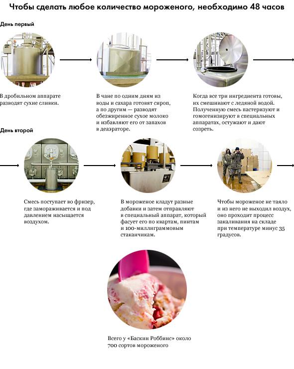 Фоторепортаж: Как делают мороженое «Баскин Роббинс». Изображение № 1.