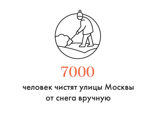 Цифра дня: Как Москва справляется со снегом. Изображение №1.