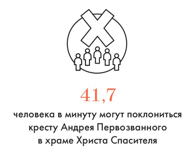 Цифра дня: Скорость поклонения Андреевскому кресту. Изображение № 1.