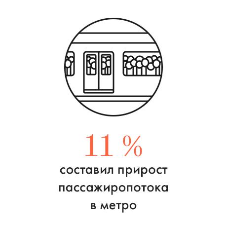 Цифра дня: Рост пассажиропотока в метро. Изображение № 1.