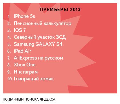 «Яндекс» подвёл итоги поисковых запросов петербуржцев за год. Изображение № 5.