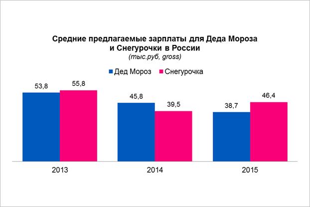 В Петербурге зарплата Снегурочек оказалась выше доходов Дедов Морозов. Изображение № 2.