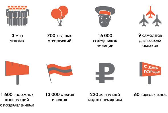 Универсальное поздравление: День города на московских улицах. Изображение № 1.